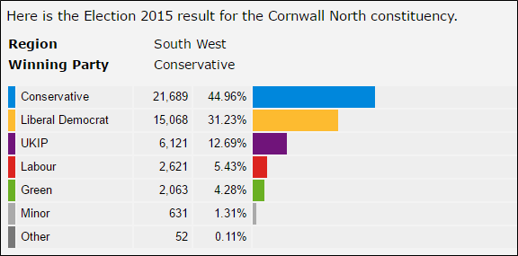 Cornwall North