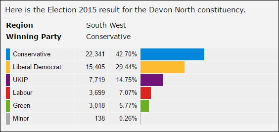 Devon North