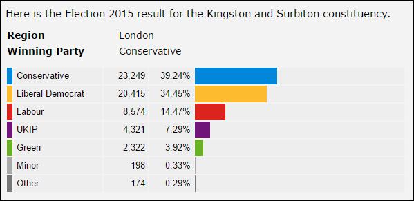 Kingston and Surbiton