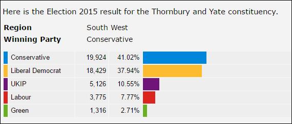 Thornbury & Yate